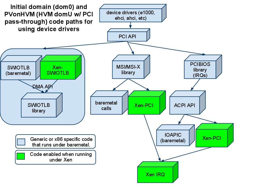 Architecture of how device drivers plumb through when running in Dom0 or PVonHVM mode.